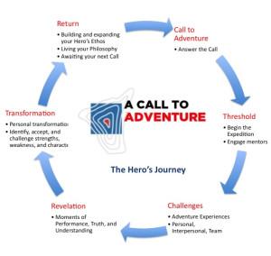 ACTA-Heros-Journey